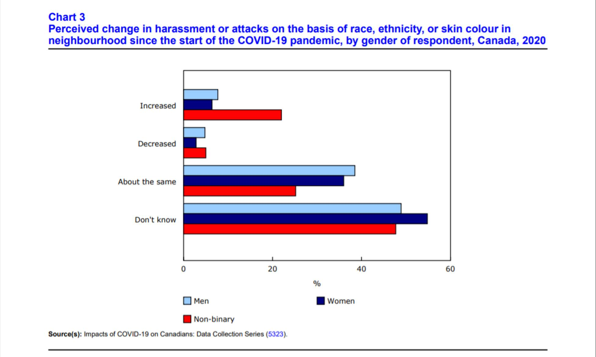 Statistics Canada: Canadians Say Hate Incidents Increased Because COVID-19