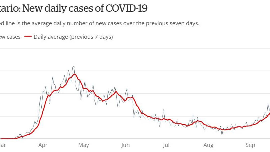 Ontario reports 538 new COVID-19 cases as test backlog hits record high
