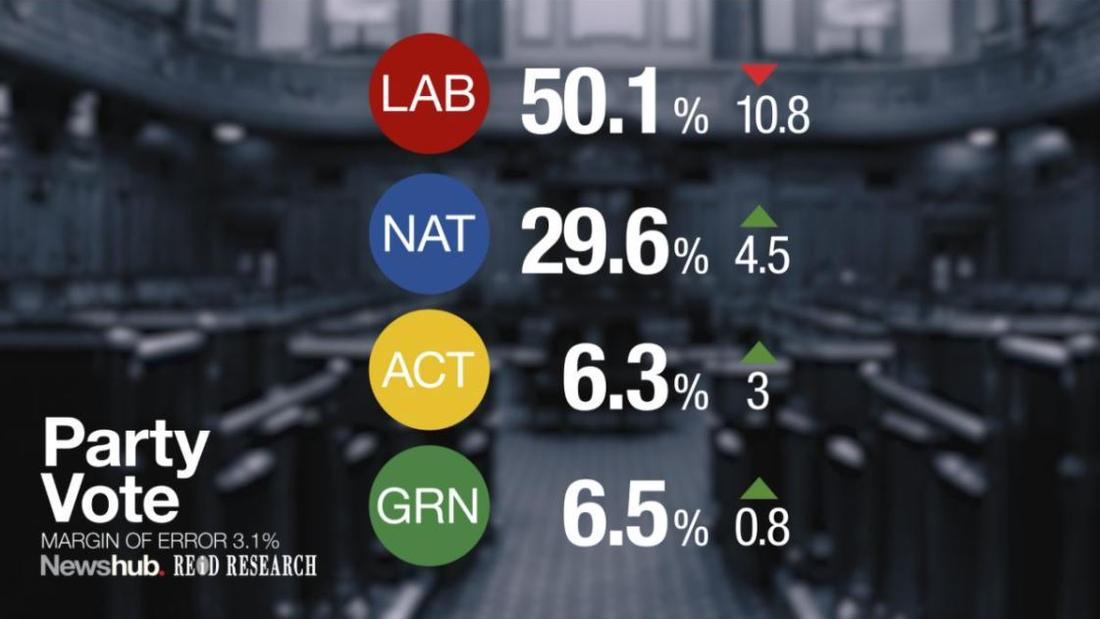 NZ Election 2020: Newshub-Reid Research poll shows Labour governing alone as National languishes in the 20s