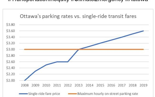 Parking rates and transit fares