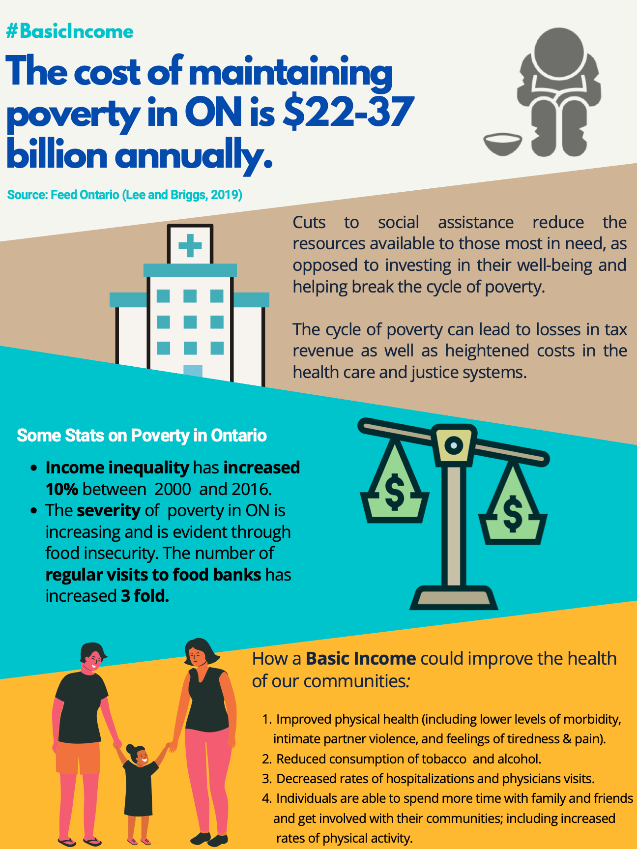 The cost of maintaining poverty in Ontario infographic