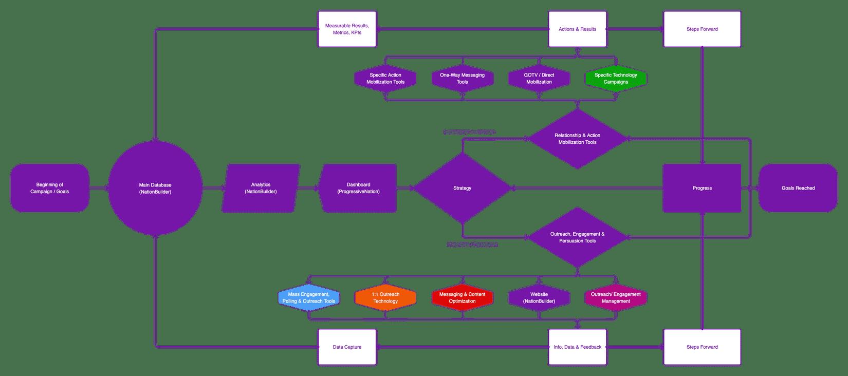 A flow chart explaining Progressive Nation's Path of Progression