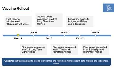 Covid 19 Vaccine Rollout February 24 Update