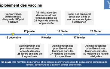 Le Point Sur La Vaccination